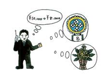 生花・花環・盛籠供物の注文